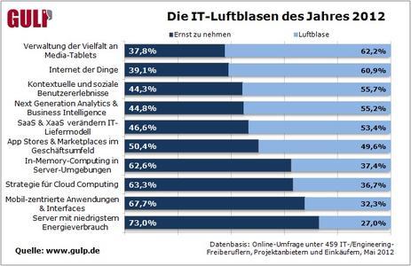 Die IT-Luftblasen des Jahres 2012