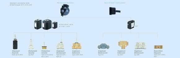 Robust und international zugelassen: Magnetventile für den Ex-Bereich in vielen Varianten und mit variablen Anschlussmöglichkeiten / Quelle: Bürkert