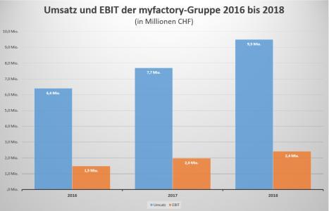 Myfactory wächst seit Jahren erfolgreich. 2018 erzielte das Unternehmen einen Umsatz von 9,5 Millionen Schweizer Franken / Quelle: Myfactory