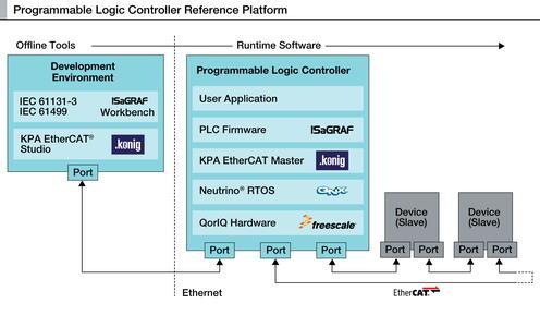 programmable logic controller (PLC) reference platform