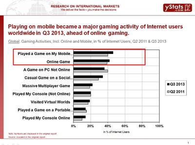 Mobile gaming increases worldwide