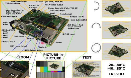 Abb.1: DIRIS B02-Board mit vielfältigen Funktionen und Schnittstellen