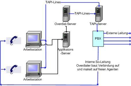Architektur des AG-Overdial-Servers