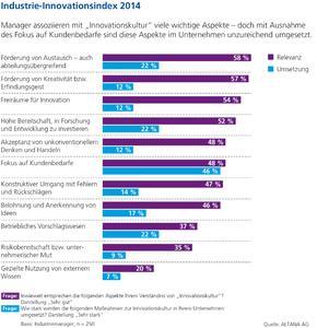 Industry innovation index 2014