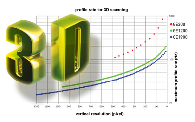 Machine-Vision Laser line extraction for 3D scanning