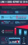 Link11 DDoS-Report Q2 2019 als Infografik