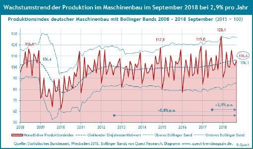Produktion Maschinenbau 2008 - 2018 September