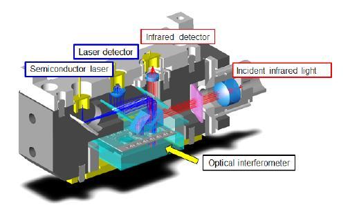 The C15511-01 FTIR engine