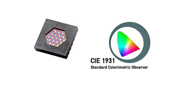 True-Color-Sensor IC MTCSiCF mit Filterfunktion im QFN16 für Farbmessung und -regelung nach CIE1931 (Bildquelle: MAZeT GmbH)