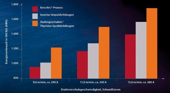 forceArc - Bei 100 Stunden Schweißzeit werden 400 kWh pro Schweißplatz eingespart! Durch den EWM forceArc-Prozess ergibt sich eine Leistungsersparnis von ca. 4 kW gegenüber herkömmlichen Schweißgeräten bei gleicher Abschmelzleistung von 13,0 m/min (1,2 mm; G3Si1). Quelle: EWM Hightec Welding