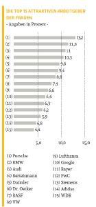 Die Top15 attraktiven Arbeitgeber der Frauen