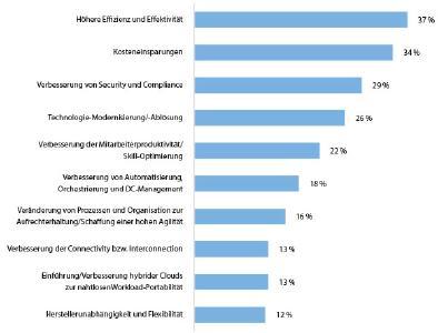 Abbildung 1: Prioritäten im Data Center / N = 205 IT-Entscheider, Abbildung gekürzt, Quelle: IDC, 2017