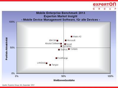 Benchmark MDM-Software für alle Endgeräte