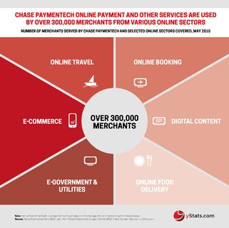 Chase Paymentech Serves More Than 300,000 Merchants With Online Payment Solutions