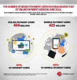 A new publication from yStats.com reveals expansion in mobile payment usage in Asia-Pacific