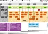 Prozessmodell für Prince2® - Plakat (Maxpert®)