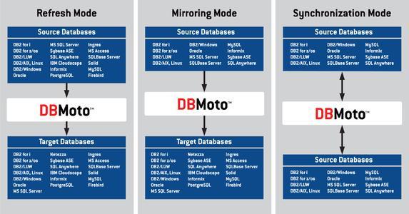 DBMoto 3ModesDiagram