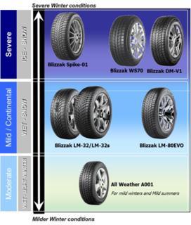 Bridgestone hat für alle Winterbedingungen einen Reifen