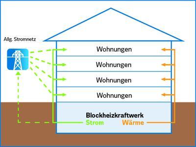 strom selber machen mit vattenfall haus strom vattenfall gmbh pressemitteilung. Black Bedroom Furniture Sets. Home Design Ideas