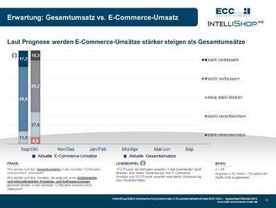 B2B E-Commerce Konjunkturindex - Prognose