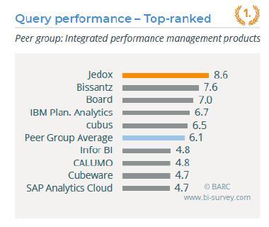 Jedox - BI Survey 2019 - Query performance
