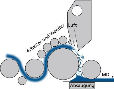 Schematische Darstellung des Airlay-Prozesses. © Fraunhofer ITWM