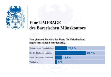 Die Ergebnisse der jüngsten Umfrage von BAYERISCHES MÜNZKONTOR, Grafik: BAYERISCHES MÜNZKONTOR