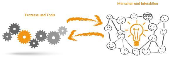 Organisationale Vertriebskompetenz