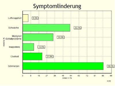 Die Symptomlinderung in der Studie durch das brainLight-System Touch Synchro XXL balanced im Einzelnen (Foto: Krankenhaus St. Joseph-Stift Bremen)