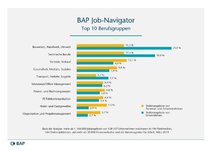 Diese Branchen schreiben die meisten Jobs aus