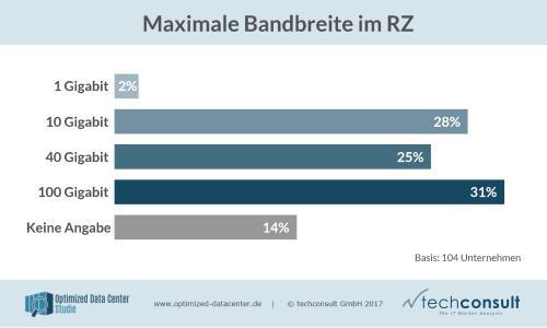 Maximale Bandbreite im RZ