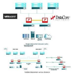 DataCore unterstützt VMware vSphere Metro Storage Cluster (Q: DataCore)