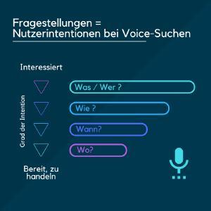 Aufbau einer Sprachsuche