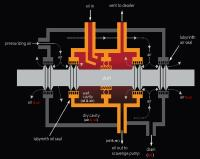 Lager einer Triebwerkswelle mit doppelter  Labyrithdichtungen. Luftströmungen und zusätzlich in rot eingezeichnete Ölströmungen