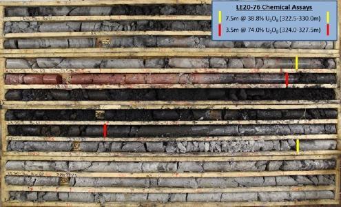 Figure 1 – LE20-76 Core Photo of High-Grade Uranium Mineralization
