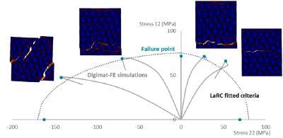 Virtual Testing in Digimat (Quelle e-Xstream engineering)