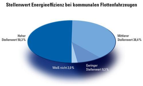 Für mehr als die Hälfte der Manager von kommunalen Flotten wichtiges Kriterium für Neufahrzeuge: die Energieeffizienz