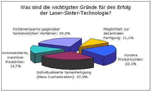 Grafik 2 Trendbarometer EOS 2008