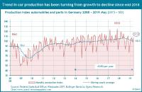 Automobile production in Germany: Trend change from growth to decline in production and sales - new Quest economic report