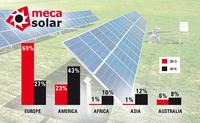 MECASOLAR exceeds 400MW supply of solar PV trackers