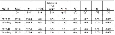 Table 3 – PGM Zone – Drilling Results, Crawford Nickel Cobalt Sulphide Project, Ontario