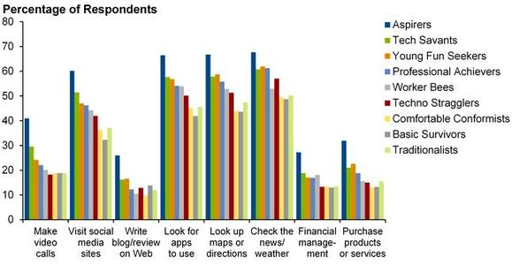 Typical Daily Activities Performed on a Smartphone