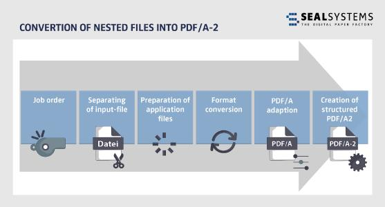 Convert nested files into PDF/A-2