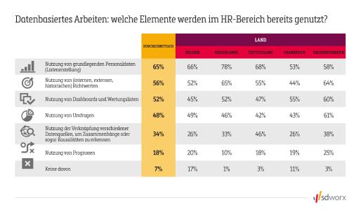 HR Analytics: welche Elemente werden im HR-Bereich bereits genutzt?