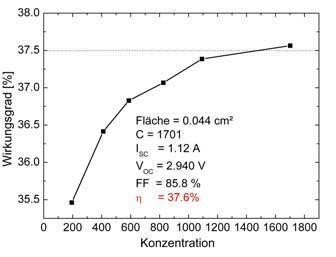 Messung des Zell-Wirkungsgrads gegenüber der Konzentration des Sonnenlichts. Quelle: Fraunhofer ISE