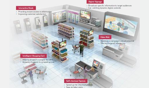 In-Store Erlebnis der Zukunft (Übersicht)