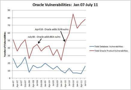 Imperva CTO's perspective on the July 2011 Oracle CPU