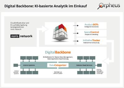 Orpheus KI-Analysen aus der noris cloud
