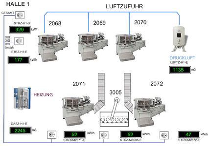 : In einem grafischen Layout können die physikalischen Zählerstandorte und ihre aktuellen Zäh-lerstände zu Energieverbrauch und Leistung der Maschinen angezeigt werden