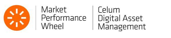 CELUM once more Top Performer in Media Asset Management